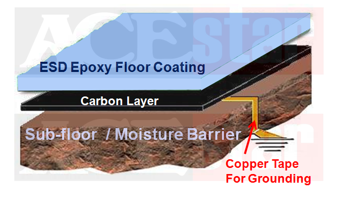 Basic Structure of ESD Epoxy Floor